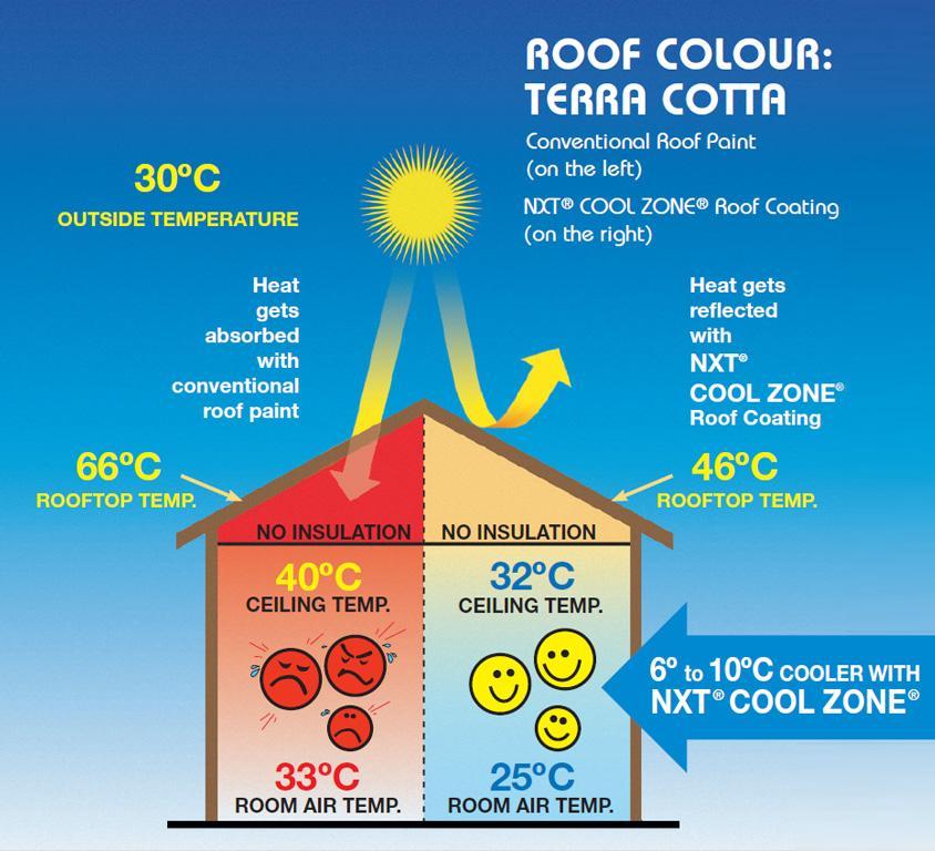 Nxt Cool Zone Roof Restorations Perthroof Restorations Perth